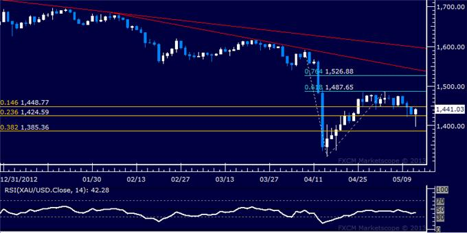 Forex_US_Dollar_Finds_Resistance_SP_500_Continues_to_Tread_Water_body_Picture_7.png, US Dollar Finds Resistance, S&P 500 Continues to Tread Water