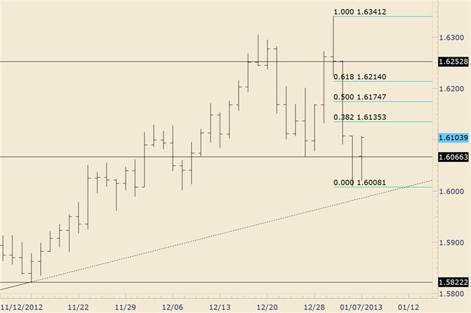 FOREX_Analysis_GBPUSD_Estimated_Support_is_1606682_body_gbpusd.png, FOREX Analysis: GBP/USD Estimated Support is 16066/82