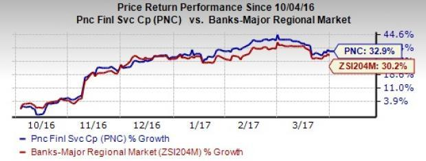 PNC Financial's Ratings Affirmed by Moody's, Outlook Stable