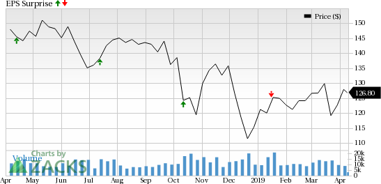 Can Fee Income Growth Aid PNC Financial's (PNC) Q1 Earnings?
