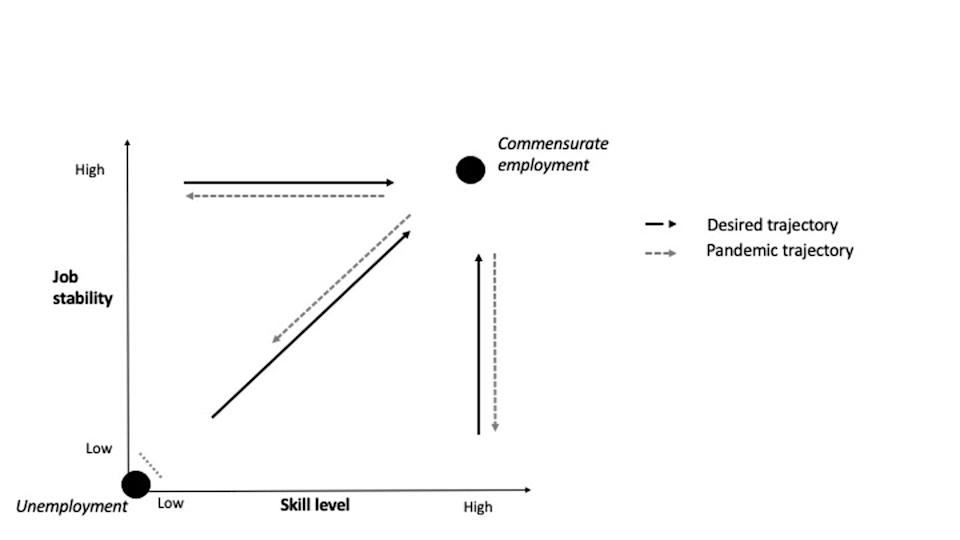 A graph shows desired career trajectory versus pandemic career trajectory.