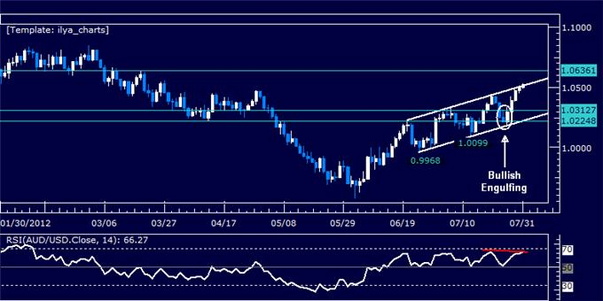 AUDUSD_Classic_Technical_Report_07.31.2012_body_Picture_5.png, AUDUSD Classic Technical Report 07.31.2012