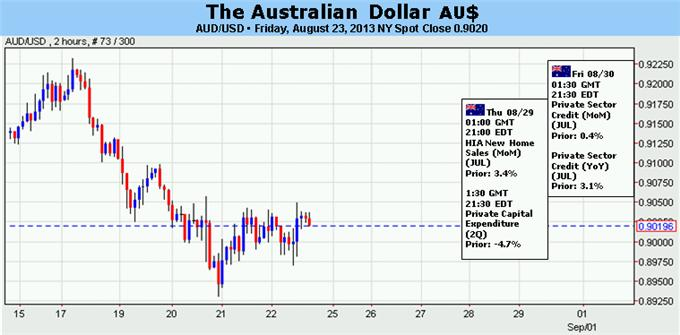 Forex_Australian_Dollar_Expected_to_Recover_Absent_Fed_Interference_body_Picture_5.png, Australian Dollar Expected to Recover Absent Fed Interference