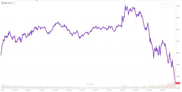 The S&P 500 was up nearly 1% on Wednesday afternoon until the market's view on the Fed flipped aggressively and the market finished down about 0.6%. (Source: Yahoo Finance)