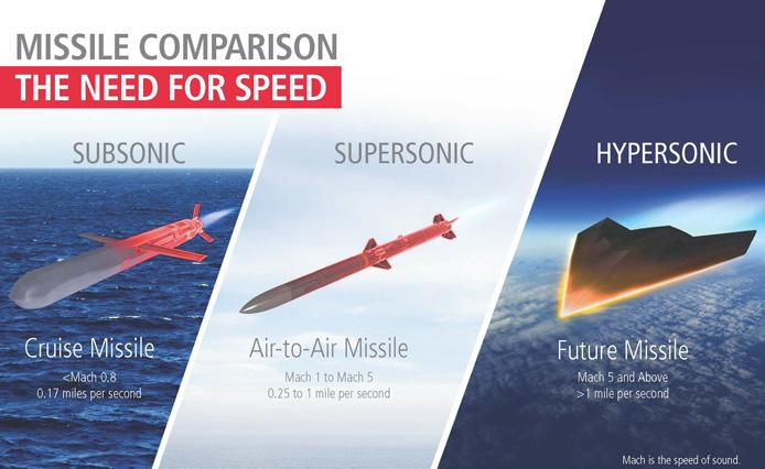 A side-by-side comparison of subsonic, supersonic, and hypersonic missiles.