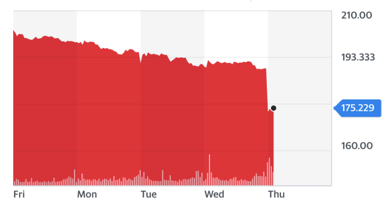 Shares in the Royal Mail plunged by almost 10% on Thursday. Chart: Yahoo Finance