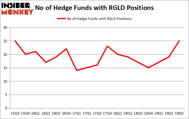 Is RGLD A Good Stock To Buy?