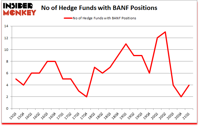 Is BANF A Good Stock To Buy?