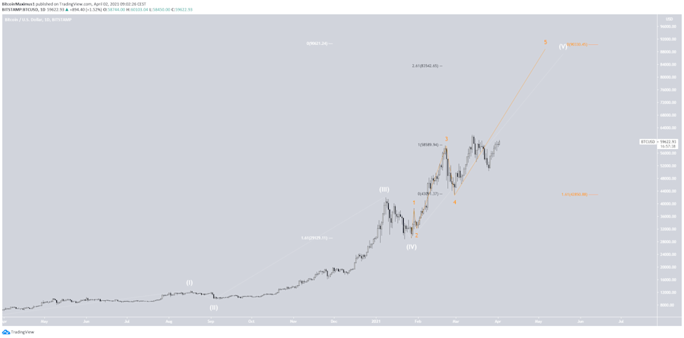 Bitcoin Wave Count