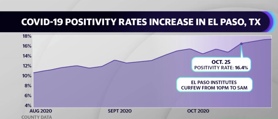 The county of El Paso instituted a curfew after 10 p.m, on October 25 after coronavirus hospitalizations surged 300%.