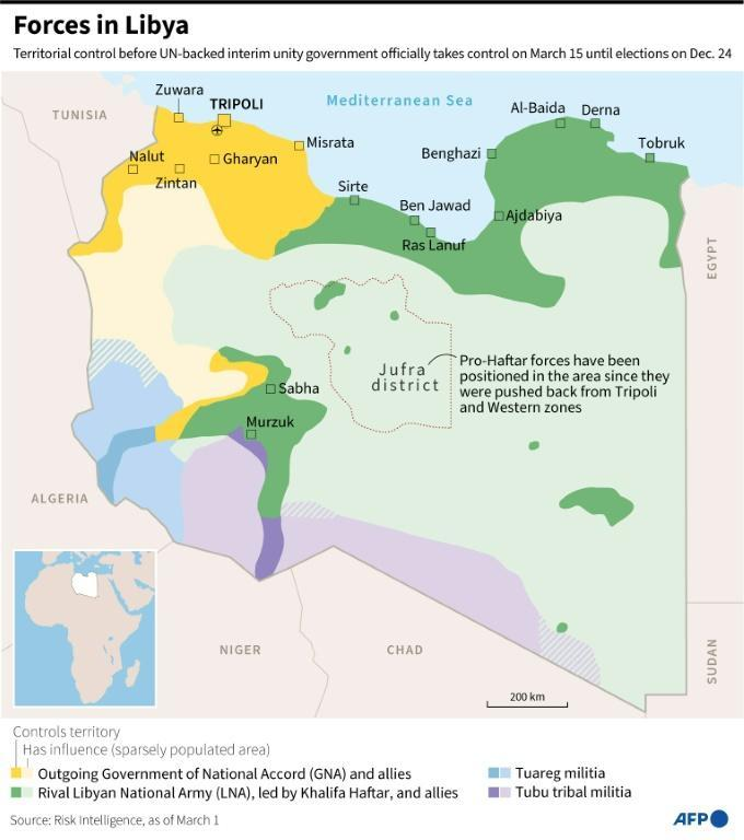 Forces in Libya