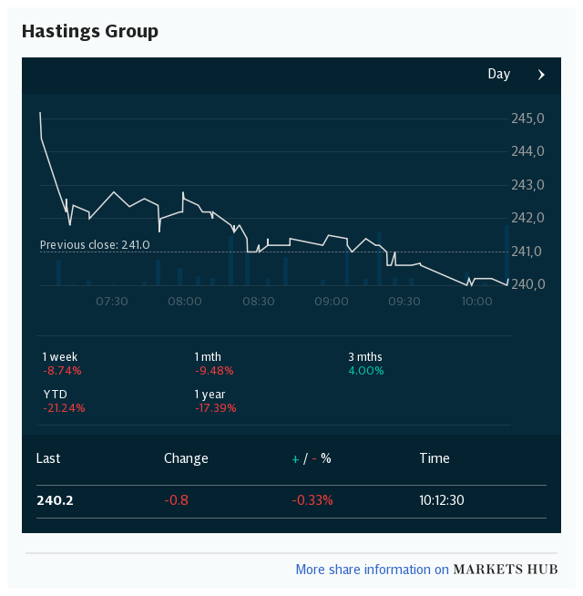 Markets Hub - Hastings Group Holdings PLC