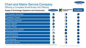 Chart Industries and Matrix Service offers turnkey design, equipment supply, and construction for hydrogen.