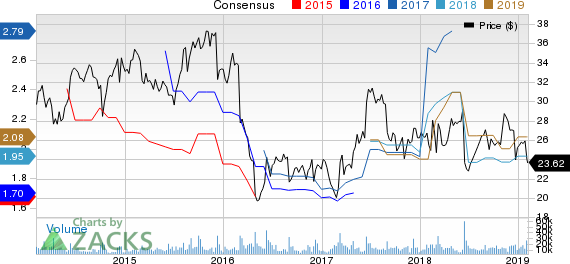 H&R Block, Inc. Price and Consensus