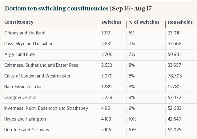 Bottom ten switching constituencies | Sep 16 - Aug 17