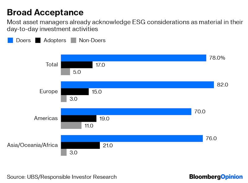 """(Bloomberg Opinion) -- Including environmental, social and governance considerations in investment decisions is becoming of paramount importance for the fund management industry. Moreover, those principles may be coming into force in asset allocation even faster than previously thought.A new survey of ESG adoption rates, from UBS Group AG's asset management unit and Responsible Investor Research, covers more than 600 asset owners in 46 countries, responsible for more than 19 trillion euros ($21 trillion) of assets.The report splits the universe of respondents into three categories. """"Doers"""" are investors already taking ESG into consideration in their day-to-day allocation strategies. """"Adopters"""" are those planning to do so in future, while """"Non-Doers"""" are firms that don't see ESG as material to their investment strategies. And, as this chart shows, the """"Doers"""" dominate:The survey is significant because almost two-thirds of the respondents aren't signatories to the United Nations Principles for Responsible Investment charter. That in turn suggests underlying ESG adoption is even more widespread across the investment industry than it would appear.The survey """"tested the hypothesis that ESG considerations were taking root more widely among asset owners than was commonly recognized,"""" the report says. """"The short answer is that they are.""""Of the firms in the survey that haven't joined the UN charter, some 68% are already applying ESG standards, with a further 25% saying they plan to do so. The study cites an unidentified U.K. company pension fund as saying the charter just adds to the reporting burden.That makes sense; a London-based portfolio manager told me that he's reluctant to sign up to the PRI out of concern that future iterations of the guidelines might prove unpalatable and overly restrictive, but once a firm has joined it would be commercially difficult to abandon the club.The higher proportion of U.S. investors saying they don't plan to adopt ESG principles — 11%, """