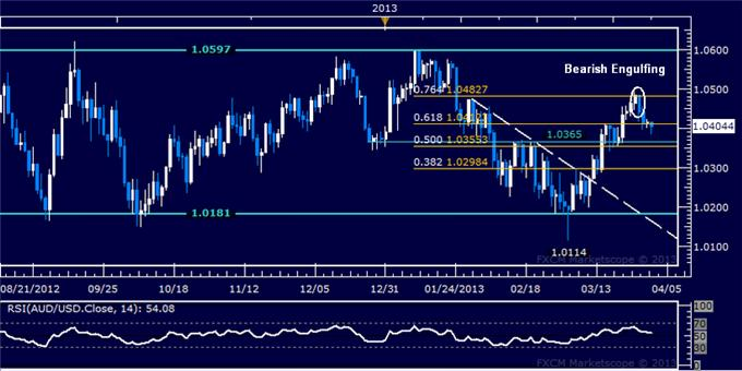 Forex_AUDUSD_Technical_Analysis_04.01.2013_body_Picture_5.png, AUD/USD Technical Analysis 04.01.2013
