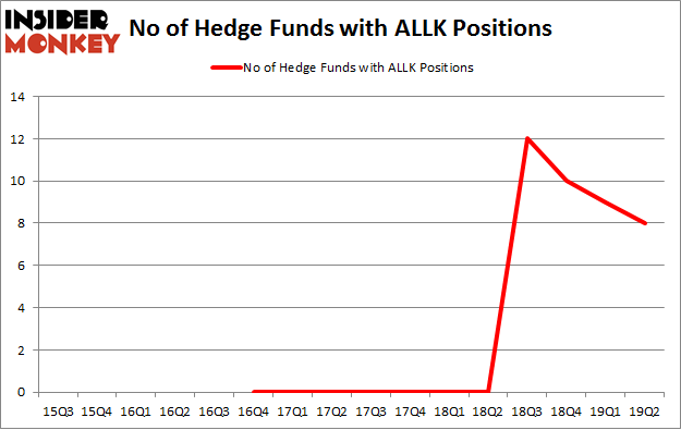 No of Hedge Funds with ALLK Positions