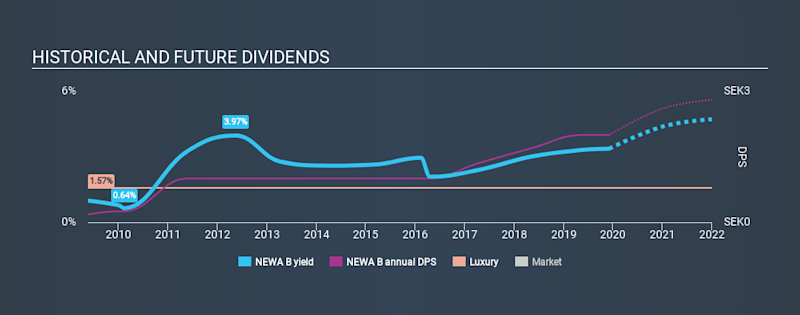 OM:NEWA B Historical Dividend Yield, December 4th 2019