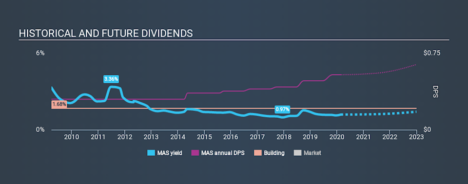 NYSE:MAS Historical Dividend Yield, February 24th 2020