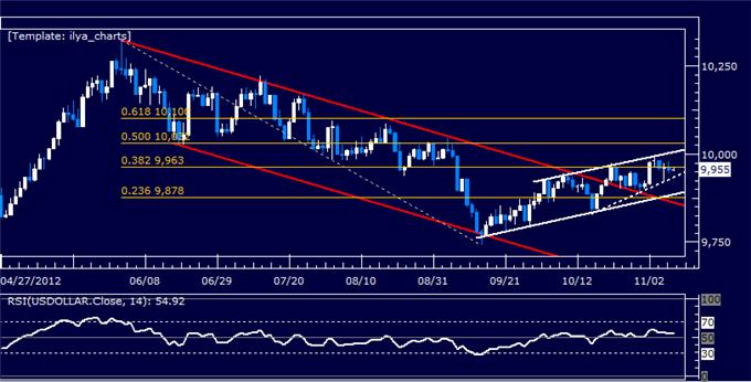 Forex_Analysis_US_Dollar_Classic_Technical_Report_11.09.2012_body_Picture_5.png, Forex Analysis: US Dollar Classic Technical Report 11.09.2012