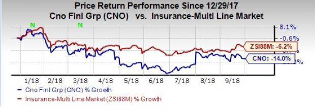 CNO Financial (CNO) closes the reinsurance transaction with Wilton Reassurance Company to lower its risk profile and speed up profitable growth.