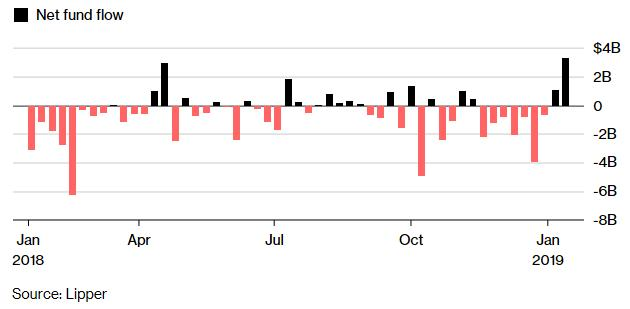 nvestors Dived into High-Yield Bond Funds the Past Week