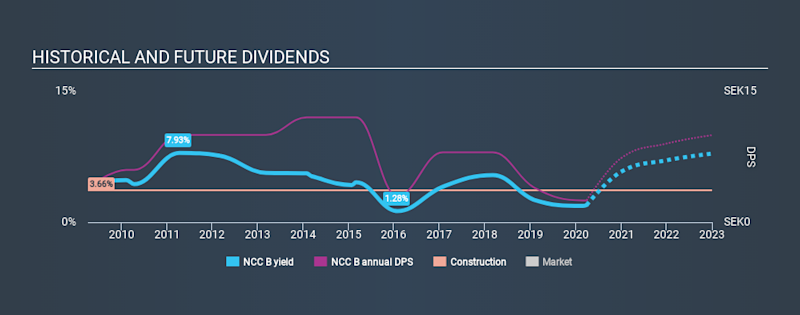 OM:NCC B Historical Dividend Yield March 29th 2020