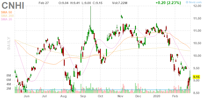 CNH Industrial (NYSE:CNHI)