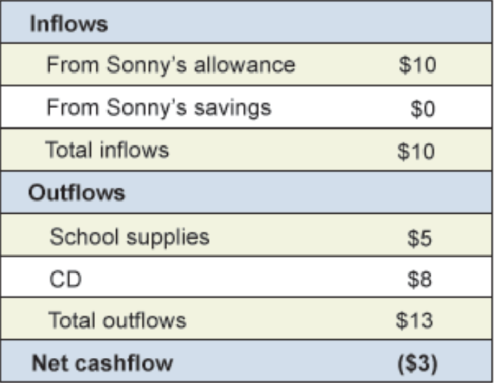 Here's an example of a budget balanced with inflows. (Photo: Financial Fitness Group)