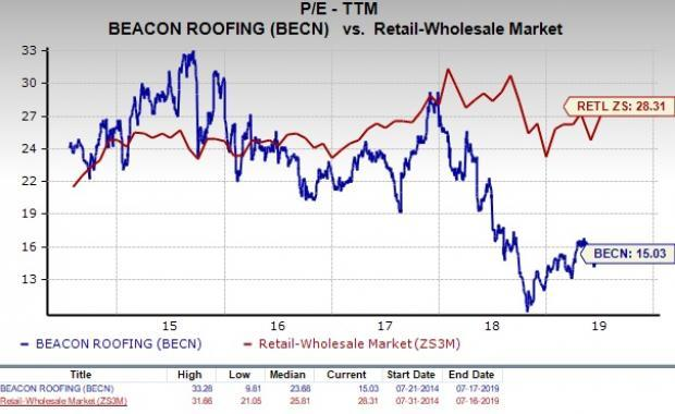 Is Beacon Roofing Supply (BECN) a Good Value Investor Pick?