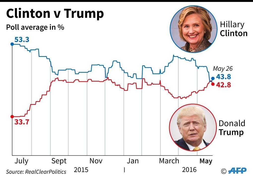 Collated polls since July 2015 showing the rivalry between presidential candidates Hillary Clinton and Donald Trump (AFP Photo/Alain Bommenel, Philippe Mouche)