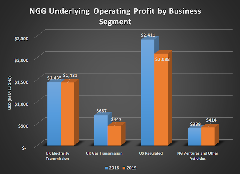 NGG underlying operating profit by business segment for 2018 and 2019. Shows declines for U.K. gas transmission and U.S. regulated more than offsetting modest gains elsewhere.