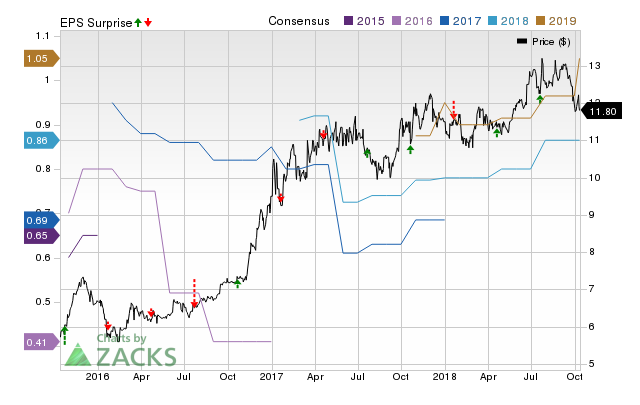 Bank of Commerce (BOCH) doesn't possess the right combination of the two key ingredients for a likely earnings beat in its upcoming report. Get prepared with the key expectations.