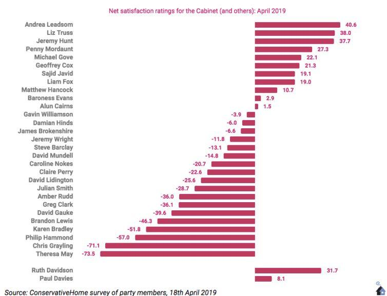The net satisfaction ratings for members of the Cabinet (ConservativeHome)