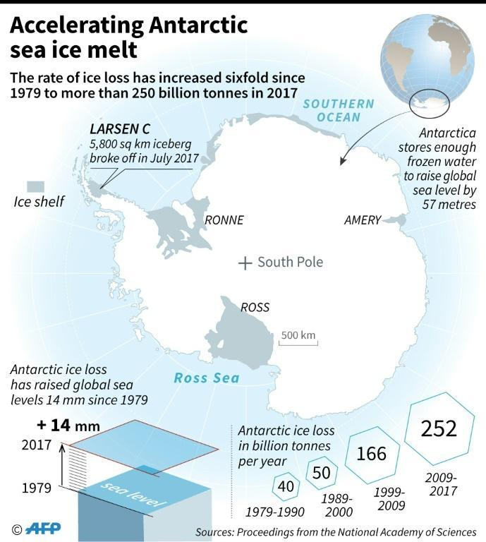 The Greenland and West Antarctic ice sheets have on average shed more than 430 billion tonnes of mass every year since 2005, according to the IPCC (AFP Photo/Sabrina BLANCHARD)