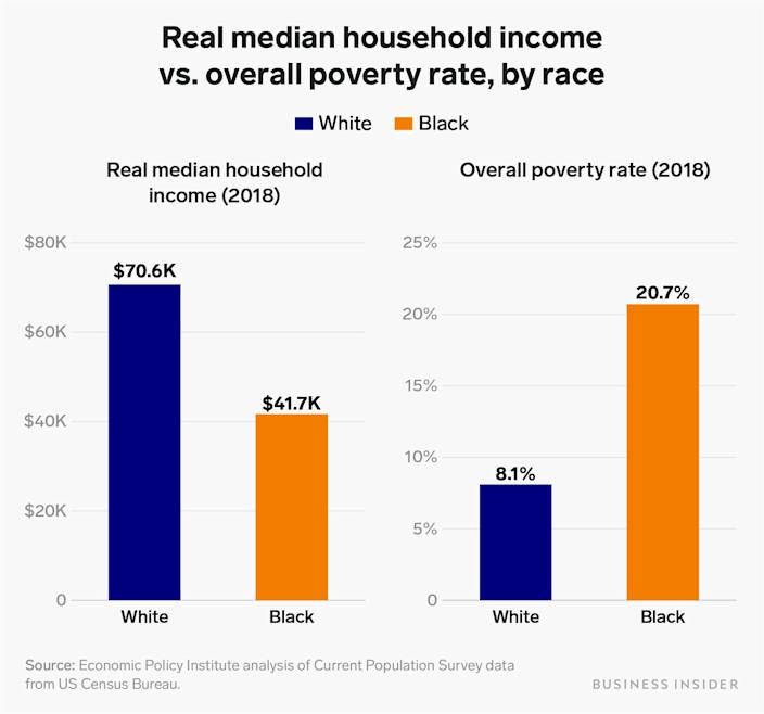 real median household income vs overall poverty rate by race