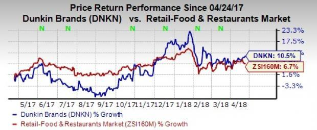 Dunkin' Brands' (DNKN) focus on menu innovation and a strong loyalty program is likely to benefit its top line in first-quarter 2018, while high labor costs may affect earnings.