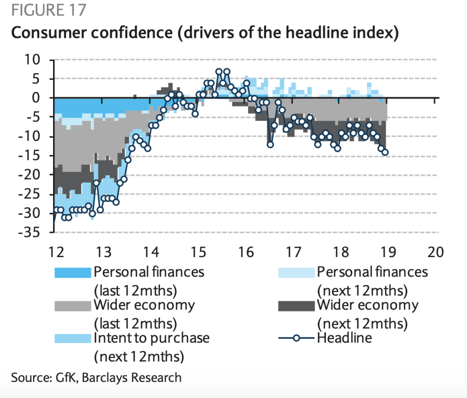 Trending downwards: Consumer confidence. Photo: Barclays