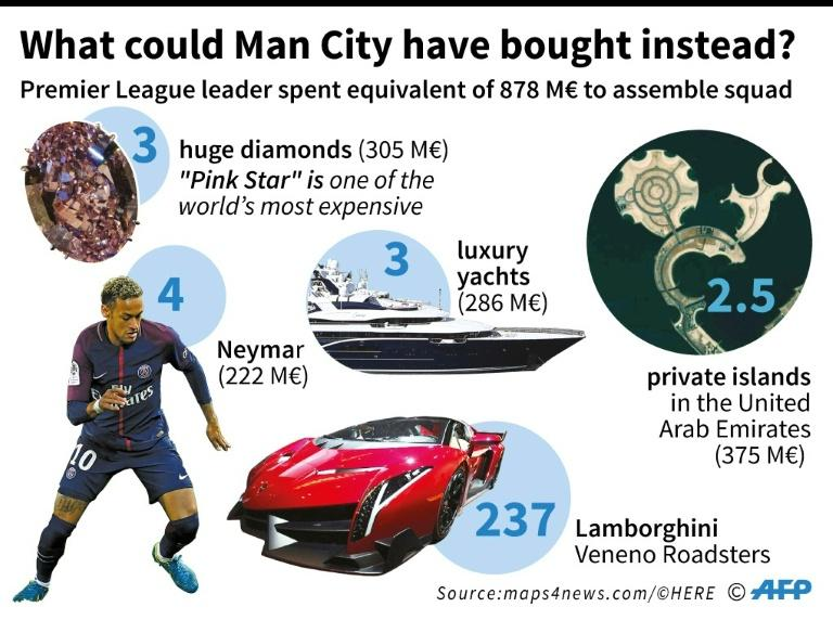 Manchester City, which currently leads the English Premier League, spent more than any other European football club to assemble its current squad