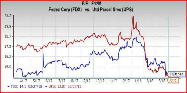 the battle for value 2004 fedex corp vs united parcel service inc Please note that there are 2 versions of the battle for value: fedex vs ups there is a 1995 and 2004 version this is the 2004 version this case study solution.