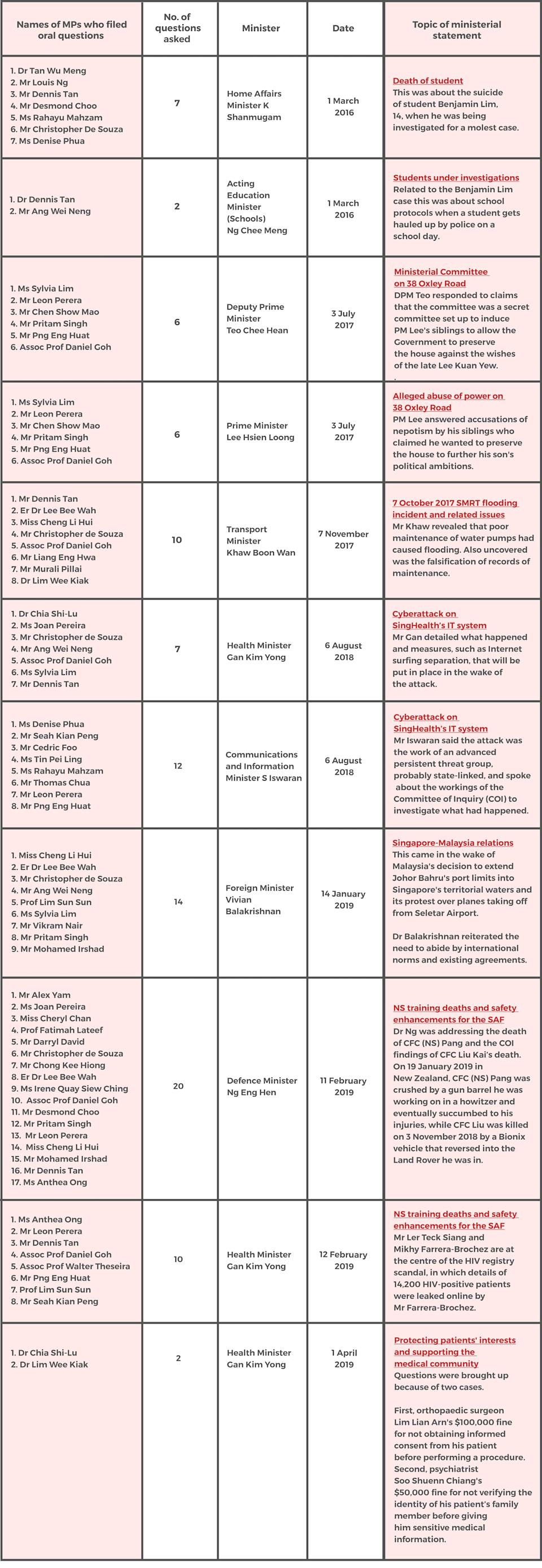 Ministerial statements and MPs who filed oral questions. Source: Parliament of Singapore