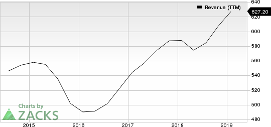 Semtech Corporation Revenue (TTM)