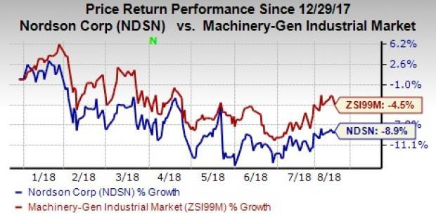 Nordson (NDSN) rewards shareholders with a 17% hike in the quarterly dividend rate. This underpins the company's strong cash position and belief in higher profitability in the future.