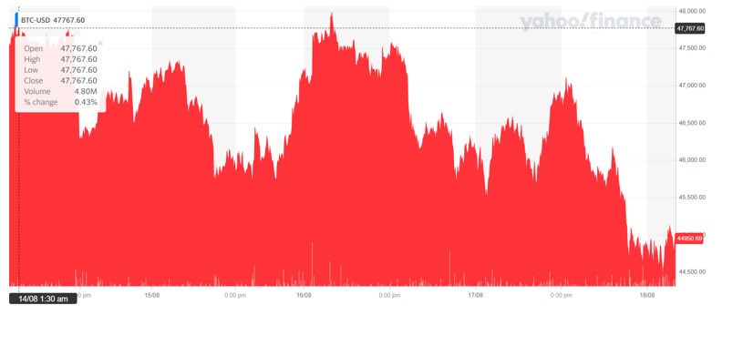 Bitcoin's price was down Wednesday afternoon. Chart: Yahoo Finance UK