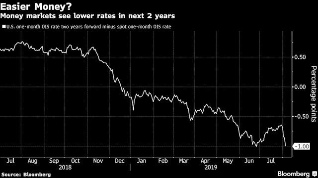 Reluctant Fed Likely to Cut Rates Again as Trade War Intensifies