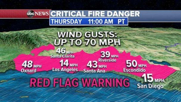 PHOTO: The forecast calls for very dry conditions with relative humidity down to 5% and gusty off shore winds of 40 to 60 mph where, locally, they could reach up to 70 mph which make it perfect conditions for fire spread. (ABC News)