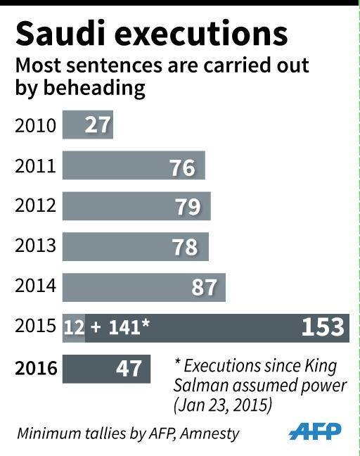 Updated graphic charting executions in Saudi Arabia since 2010: minimum figures from Amnesty, AFP tallies. (45 x 57 mm) (AFP Photo/Jonathan JACOBSEN, Jean-Michel CORNU)