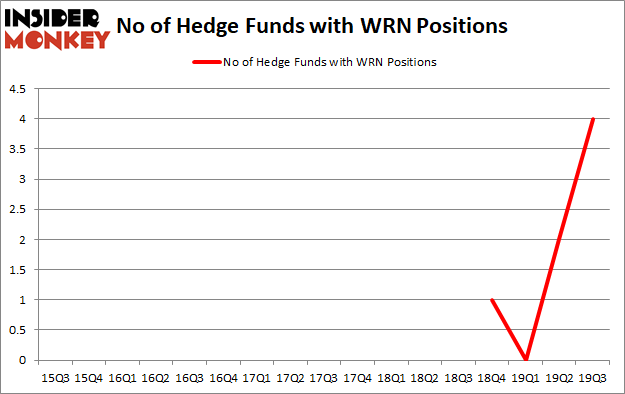 Hedge Funds Have Never Been This Bullish On Western Copper and Gold Corporation (NYSE:WRN)