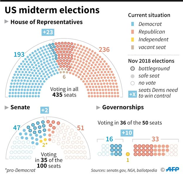 The make-up of the outgoing US Congress and governorships, showing which seats are up for election in November. (AFP Photo/Gillian HANDYSIDE)